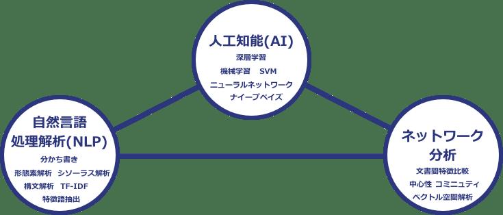Rodaniusに使用する技術「自然言語処理ソリューション」