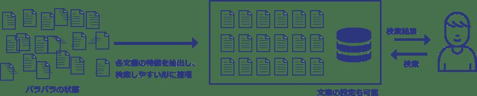 資料分類、検索事例