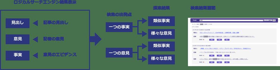 新聞記事ロジカルサーチエンジン